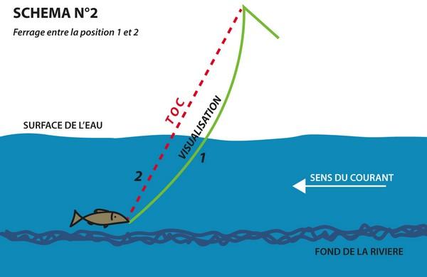 La zone pour la pêche et la chasse